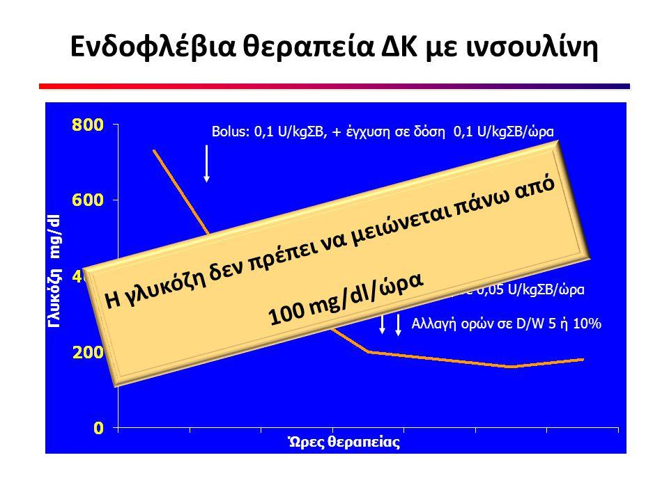 Ενδοφλέβια θεραπεία ΔΚ με ινσουλίνη Γλυκόζη mg/dl Bolus: 0,1 U/kgΣΒ, + έγχυση σε δόση 0,1 U/kgΣΒ/ώρα Μείωση έγχυσης σε 0,05 U/kgΣΒ/ώρα Αλλαγή ορών σε