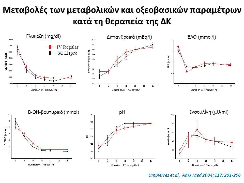 Γλυκόζη (mg/dl) Διττανθραικά (mEq/l)ΕΛΟ (mmol/l) Β-ΟΗ-βουτυρικό (mmol)pH Ινσουλίνη (  U/ml) Μεταβολές των μεταβολικών και οξεοβασικών παραμέτρων κατά