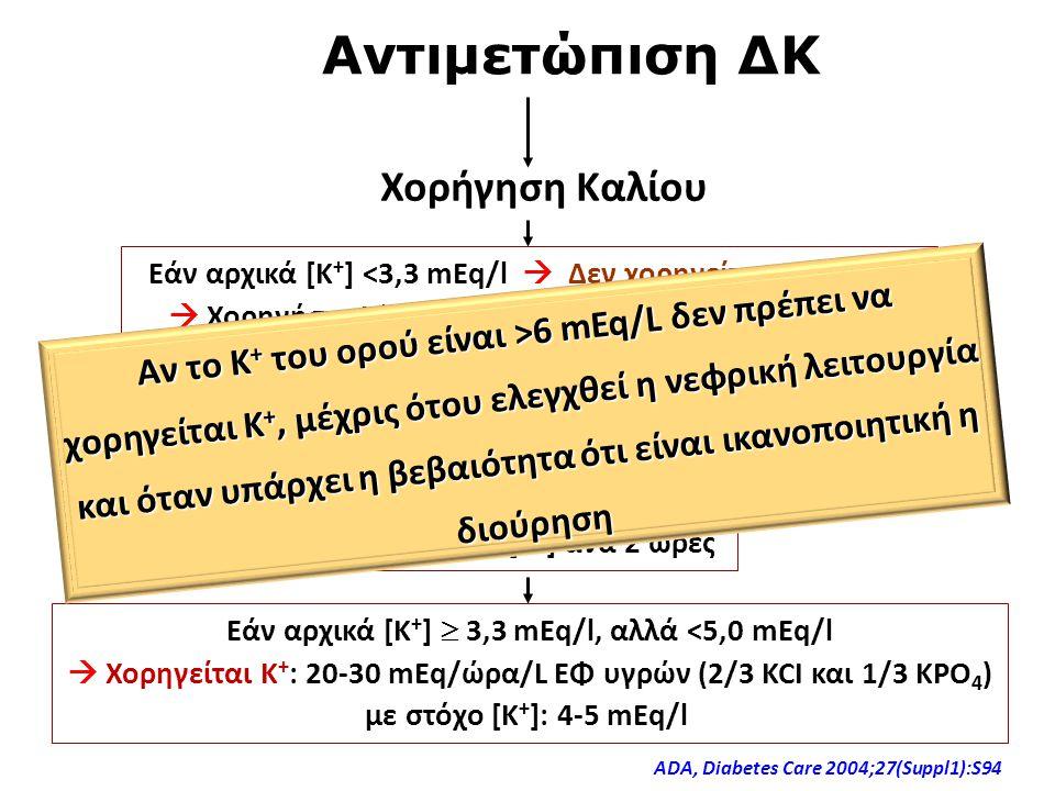 Αντιμετώπιση ΔΚ Χορήγηση Καλίου Εάν αρχικά [K + ] <3,3 mEq/l  Δεν χορηγείται ινσουλίνη  Χορηγήστε Κ + : 40 mEq/ώρα (2/3 KCI και 1/3 K 2 PO 4 ) με στ