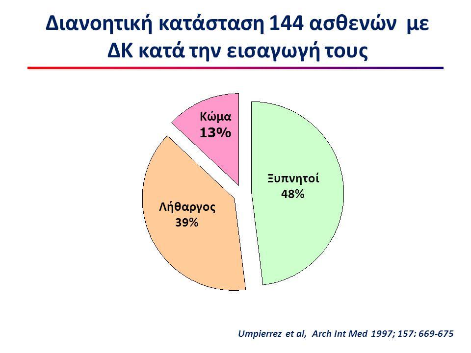 Διανοητική κατάσταση 144 ασθενών με ΔΚ κατά την εισαγωγή τους Ξυπνητοί 48% Λήθαργος 39% Κώμα 13% Umpierrez et al, Arch Int Med 1997; 157: 669-675