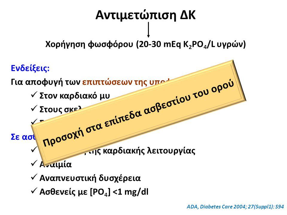 Αντιμετώπιση ΔΚ Χορήγηση φωσφόρου (20-30 mEq K 2 PO 4 /L υγρών) Ενδείξεις: Για αποφυγή των επιπτώσεων της υποφωσφαταιμίας: Στον καρδιακό μυ Στους σκελ