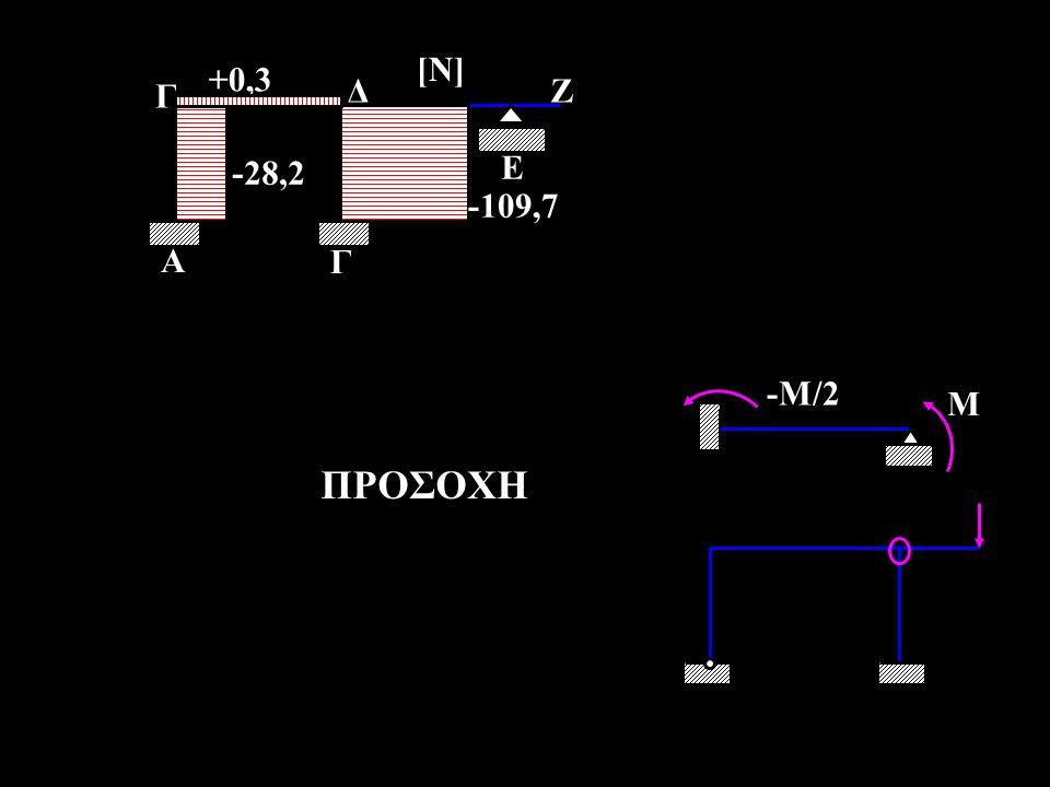 -28,2 +0,3 -109,7 Γ Α Γ ΔΖ Ε [Ν] M -M/2 ΠΡΟΣΟΧΗ
