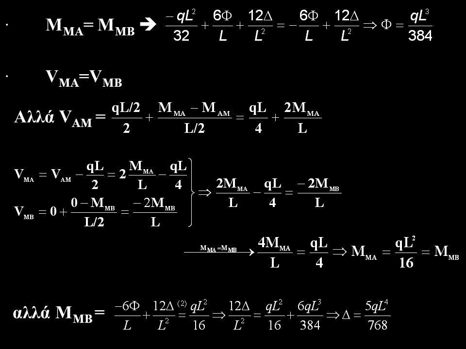 9.4.5 3 5,0 Γ 20KN/m Ζ Ι Ι 3Ι Ε Α Β Δ 1 4,0 φΓφΓ φΔφΔ + + + -- - ΑΒ Γ Δ Ε Ζ - + + + Ε Ζ ΑΒ Γ Δ u u u Φορέας μη πάγιος  Μ=Μ Ρ +Μ φ +Μ δ Ειφ Γ =Γ, Ειφ Δ =Δ, Ειu=Υ Μ ΑΓ = Μ ΓΑ =