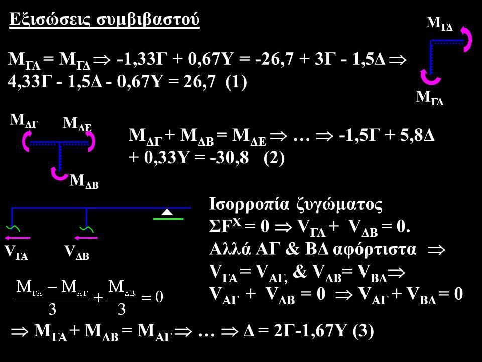 (1),(3)  4,33Γ - 1,5*(2Γ-1,67Υ) - 0,67Υ = 26,7  Γ = 20 - 1,38Υ (4) (3),(4)  Δ = 40 - 4,42 Υ (5) (2),(4),(5)  -1,5*(20-1,38Υ) + 5,8*(40-4,42Υ) + 0,33 Υ = - 30,8  … Υ=10, Δ=-4,2, Γ=6,2 τελικές ροπές Μ ΓΑ = -1,6, Μ ΓΔ = -1,7, Μ ΔΓ = -48,6, Μ ΔΕ = -49,9, Μ ΔΒ = -0,9, Μ ΑΓ = -2,5 (διαφορά 0,4)  Μ ΔΓ = -48,8, Μ ΔΕ = -49,7 0,9 48,6 Δ49,949,9 1,6 1,7 Γ (διαφορά 0,1)  Μ ΓΑ = Μ ΓΔ = -1,7