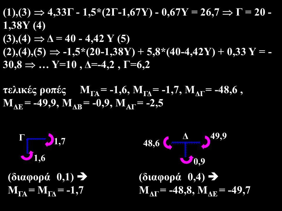 +28,2 -51,8 +57,9 +20 +0,3 -0,3 -42,1 [V] Γ ΑΒ Δ Ε Ζ Ζ -48,8 +18,2 -49,7 -10 -1,7 +34,1 -2,5 -0,9 ΑΒ Γ Δ Ε [Μ] 28,2 Ν ΓΑ Ν ΓΔ 0,3 Γ Γ 51,8 57,9 Ν ΒΔ 0 0,3 Δ Δ