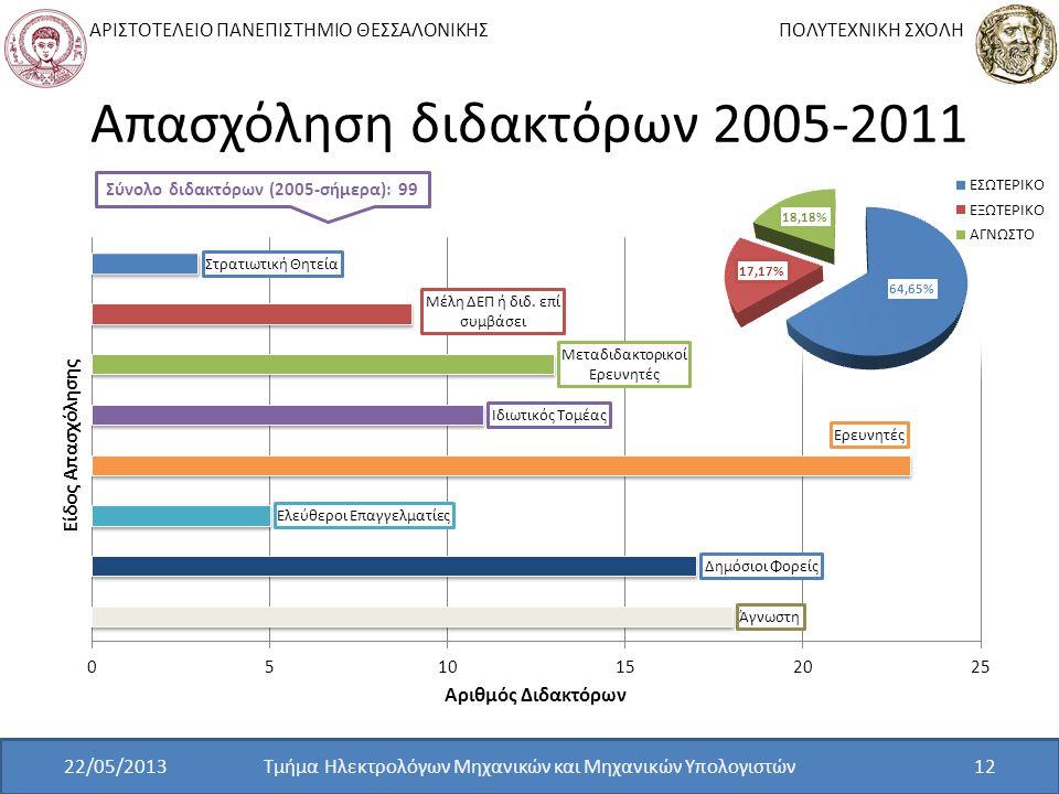 ΑΡΙΣΤΟΤΕΛΕΙΟ ΠΑΝΕΠΙΣΤΗΜΙΟ ΘΕΣΣΑΛΟΝΙΚΗΣ ΠΟΛΥΤΕΧΝΙΚΗ ΣΧΟΛΗ Απασχόληση διδακτόρων 2005-2011 Τμήμα Ηλεκτρολόγων Μηχανικών και Μηχανικών Υπολογιστών12 Σύνο
