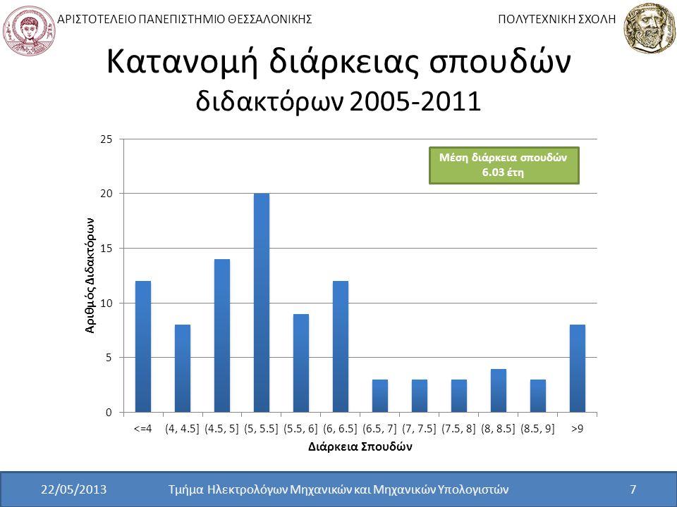 ΑΡΙΣΤΟΤΕΛΕΙΟ ΠΑΝΕΠΙΣΤΗΜΙΟ ΘΕΣΣΑΛΟΝΙΚΗΣ ΠΟΛΥΤΕΧΝΙΚΗ ΣΧΟΛΗ Κατανομή διάρκειας σπουδών διδακτόρων 2005-2011 Τμήμα Ηλεκτρολόγων Μηχανικών και Μηχανικών Υπ