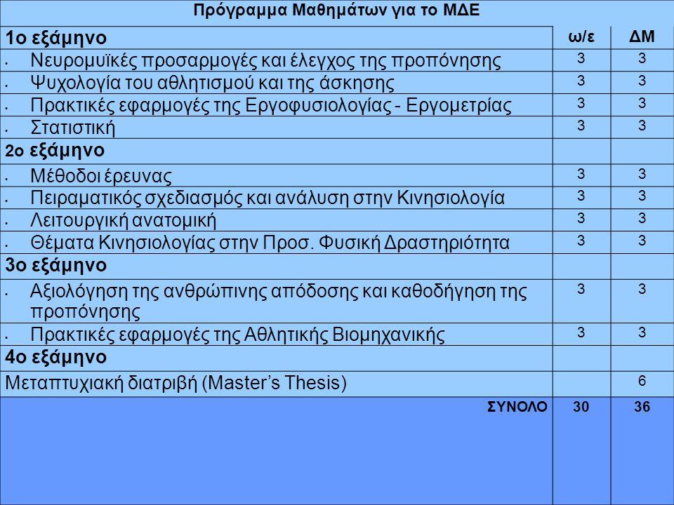 Πρόγραμμα Μαθημάτων για το ΜΔΕ 1ο εξάμηνο ω/εΔΜ Νευρομυϊκές προσαρμογές και έλεγχος της προπόνησης 33 Ψυχολογία του αθλητισμού και της άσκησης 33 Πρακτικές εφαρμογές της Εργοφυσιολογίας - Εργομετρίας 33 Στατιστική 33 2ο εξάμηνο Μέθοδοι έρευνας 33 Πειραματικός σχεδιασμός και ανάλυση στην Κινησιολογία 33 Λειτουργική ανατομική 33 Θέματα Κινησιολογίας στην Προσ.