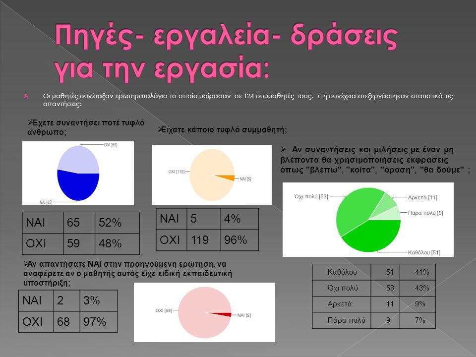  Οι μαθητές συνέταξαν ερωτηματολόγιο το οποίο μοίρασαν σε 124 συμμαθητές τους.