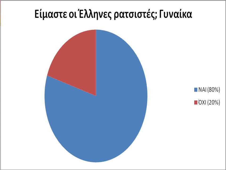 3.Η νέα γενιά οφείλει να παραμείνει στην Ελλάδα και να μην αναζητήσει την τύχη της στο εξωτερικό.