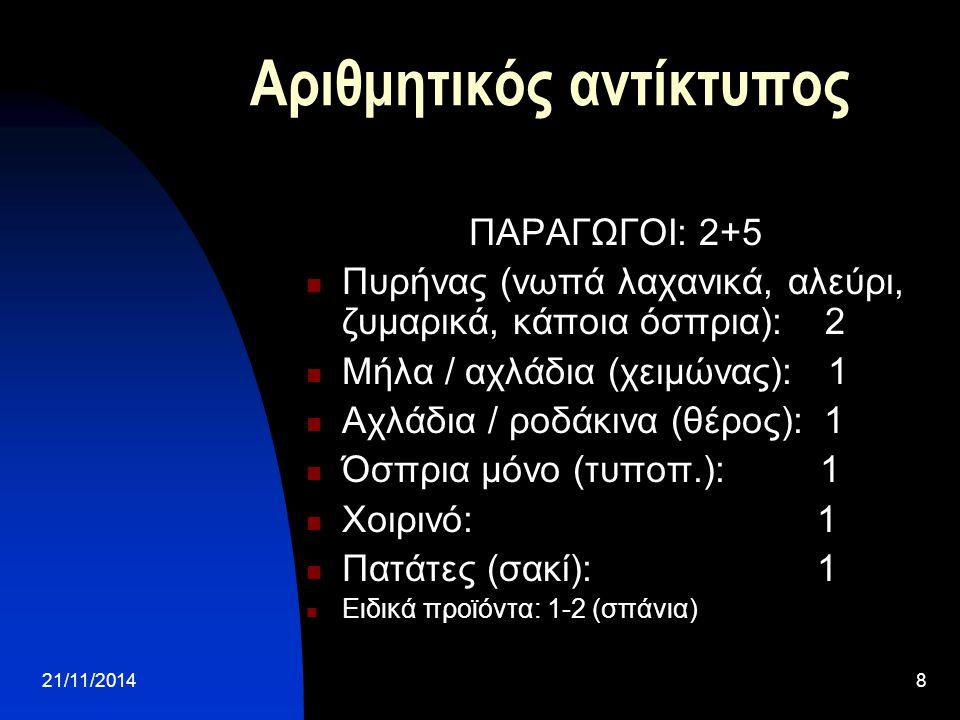 21/11/20148 Αριθμητικός αντίκτυπος ΠΑΡΑΓΩΓΟΙ: 2+5 Πυρήνας (νωπά λαχανικά, αλεύρι, ζυμαρικά, κάποια όσπρια): 2 Μήλα / αχλάδια (χειμώνας): 1 Αχλάδια / ροδάκινα (θέρος): 1 Όσπρια μόνο (τυποπ.): 1 Χοιρινό: 1 Πατάτες (σακί): 1 Ειδικά προϊόντα: 1-2 (σπάνια)