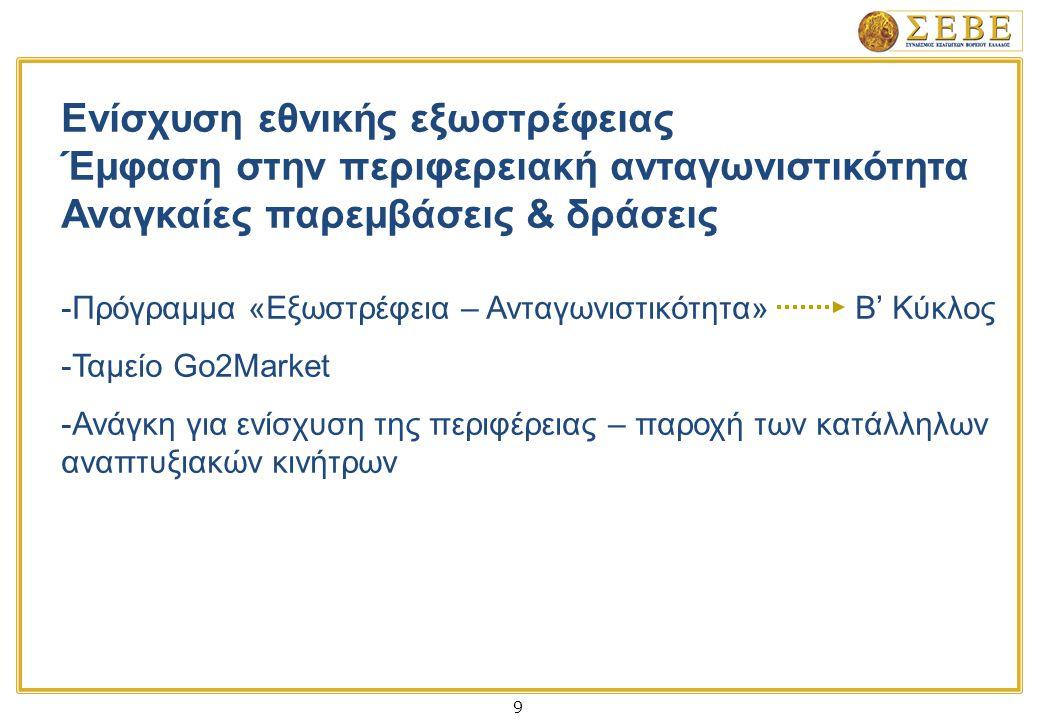 9 Ενίσχυση εθνικής εξωστρέφειας Έμφαση στην περιφερειακή ανταγωνιστικότητα Αναγκαίες παρεμβάσεις & δράσεις -Πρόγραμμα «Εξωστρέφεια – Ανταγωνιστικότητα» Β' Κύκλος -Ταμείο Go2Market -Ανάγκη για ενίσχυση της περιφέρειας – παροχή των κατάλληλων αναπτυξιακών κινήτρων