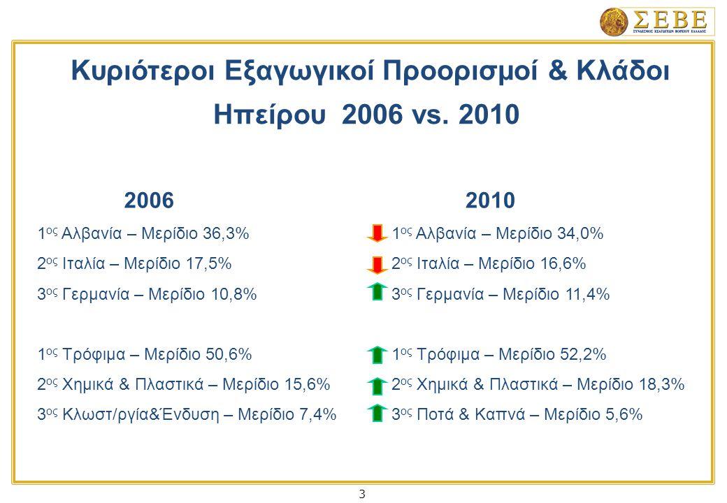 3 Κυριότεροι Εξαγωγικοί Προορισμοί & Κλάδοι Ηπείρου 2006 vs.