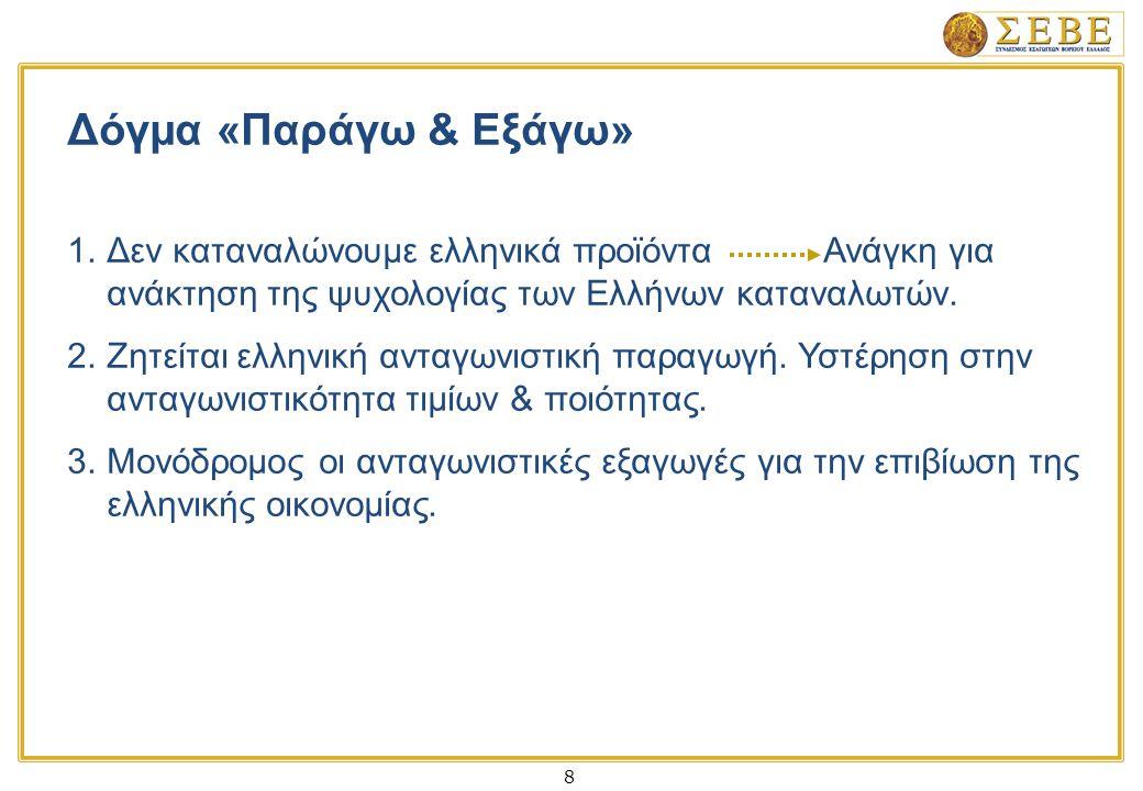 8 Δόγμα «Παράγω & Εξάγω» 1.Δεν καταναλώνουμε ελληνικά προϊόντα Ανάγκη για ανάκτηση της ψυχολογίας των Ελλήνων καταναλωτών.