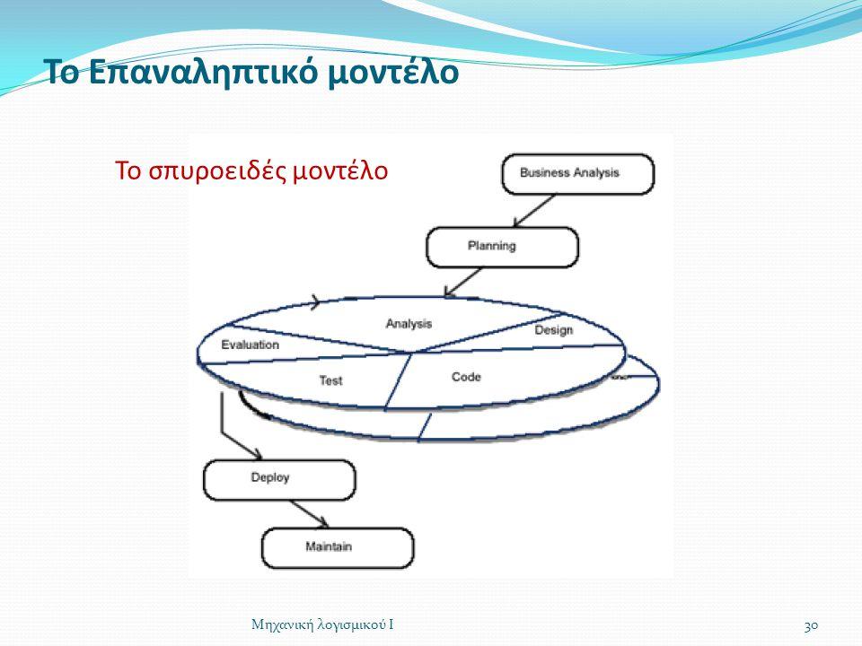 Το Επαναληπτικό μοντέλο 30Μηχανική λογισμικού Ι Το σπυροειδές μοντέλο