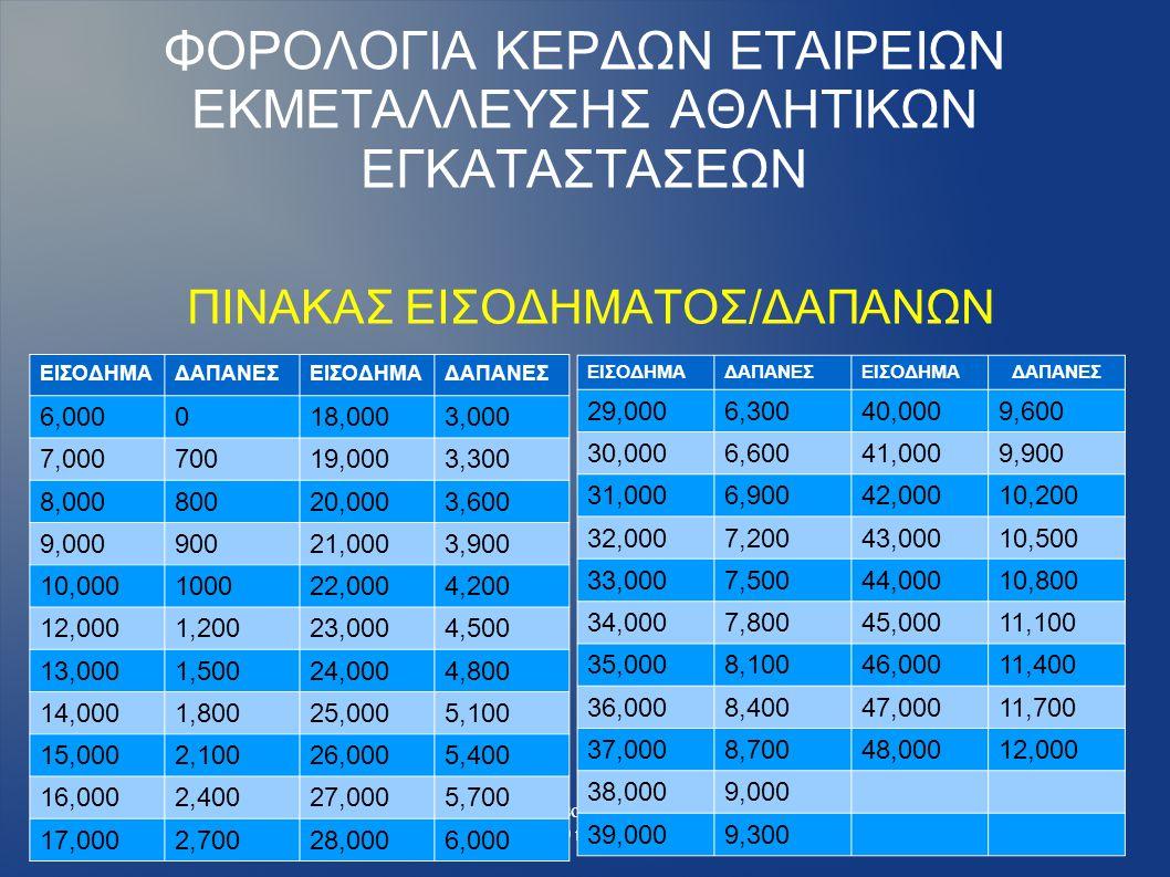 Ζώης Κολιός & Σια ΟΕ -www.taxadvisors.gr τηλ. κέντρο 20109717200 κιν. 6975903309 ΦΟΡΟΛΟΓΙΑ ΚΕΡΔΩΝ ΕΤΑΙΡΕΙΩΝ ΕΚΜΕΤΑΛΛΕΥΣΗΣ ΑΘΛΗΤΙΚΩΝ ΕΓΚΑΤΑΣΤΑΣΕΩΝ ΠΙΝΑ