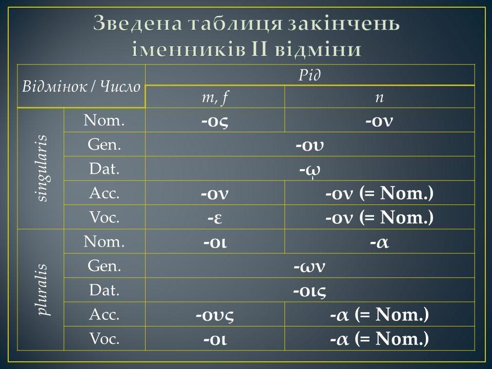 Відмінок / Число Рід m, fn singularis Nom. -ος-ον Gen. -ου Dat. -ῳ Acc. -ον-ον (= Nom.) Voc. -ε-ον (= Nom.) pluralis Nom. -οι-α Gen. -ων Dat. -οις Acc