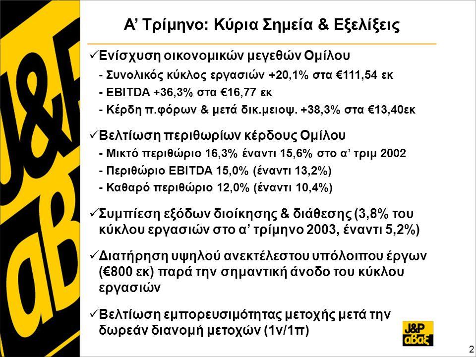 2 Α' Τρίμηνο: Κύρια Σημεία & Εξελίξεις Ενίσχυση οικονομικών μεγεθών Ομίλου - Συνολικός κύκλος εργασιών +20,1% στα €111,54 εκ - EBITDA +36,3% στα €16,7