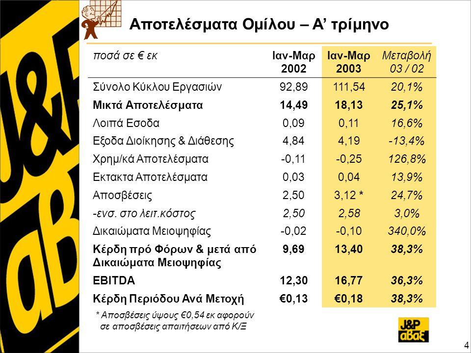 Αποτελέσματα Ομίλου – Α' τρίμηνο 4 ποσά σε € εκΙαν-Μαρ 2002 Ιαν-Μαρ 2003 Μεταβολή 03 / 02 Σύνολο Κύκλου Εργασιών92,89111,5420,1% Μικτά Αποτελέσματα14,