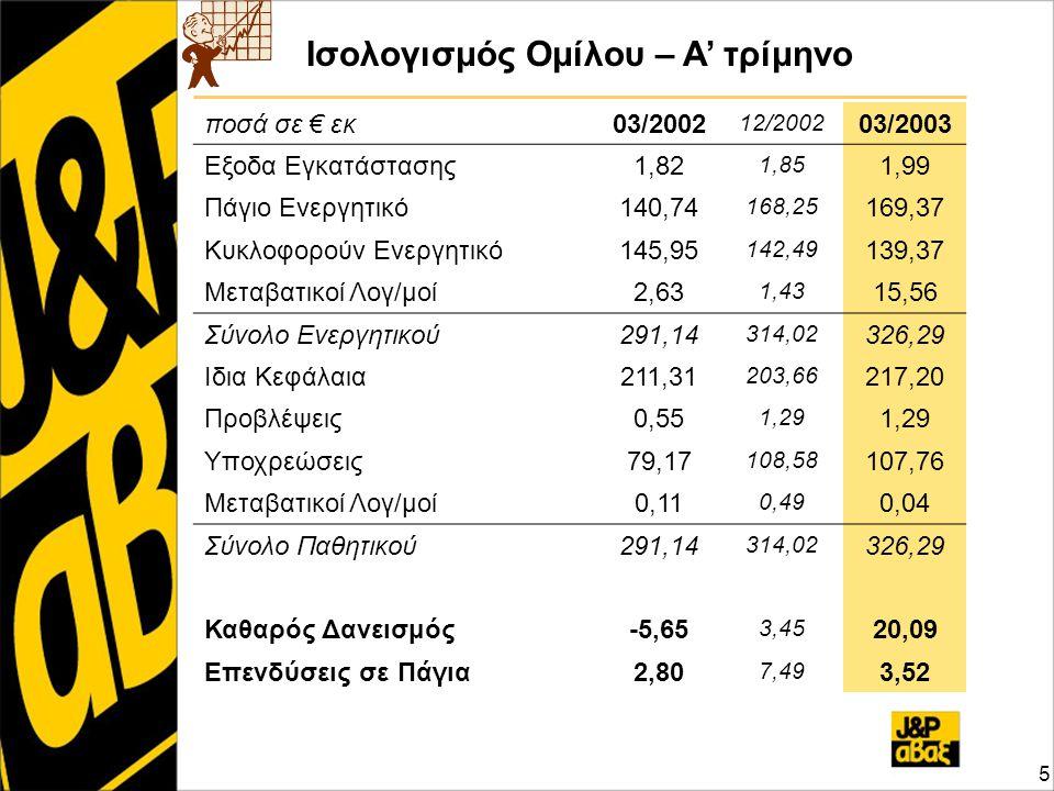 Ισολογισμός Ομίλου – Α' τρίμηνο ποσά σε € εκ03/2002 12/2002 03/2003 Εξοδα Εγκατάστασης1,82 1,85 1,99 Πάγιο Ενεργητικό140,74 168,25 169,37 Κυκλοφορούν