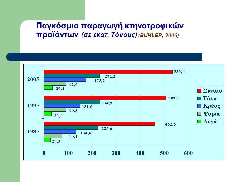 Παγκόσμια παραγωγή κτηνοτροφικών προϊόντων (σε εκατ. Τόνους) (BUHLER, 2006)