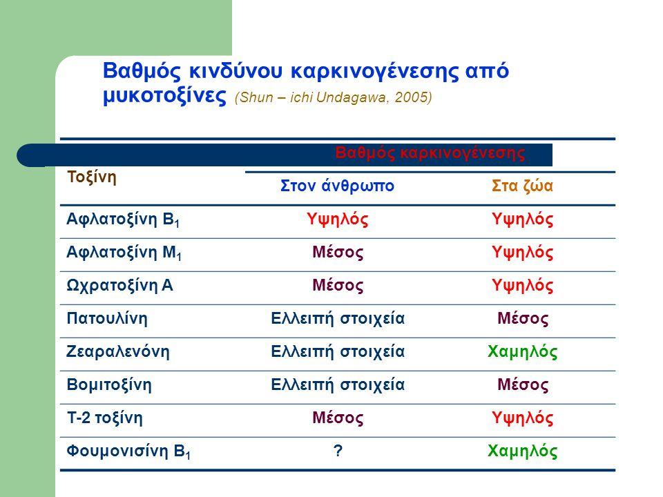 Βαθμός κινδύνου καρκινογένεσης από μυκοτοξίνες (Shun – ichi Undagawa, 2005) Τοξίνη Βαθμός καρκινογένεσης Στον άνθρωποΣτα ζώα Αφλατοξίνη Β 1 Υψηλός Αφλατοξίνη Μ 1 ΜέσοςΥψηλός Ωχρατοξίνη ΑΜέσοςΥψηλός ΠατουλίνηΕλλειπή στοιχείαΜέσος ΖεαραλενόνηΕλλειπή στοιχείαΧαμηλός ΒομιτοξίνηΕλλειπή στοιχείαΜέσος Τ-2 τοξίνηΜέσοςΥψηλός Φουμονισίνη Β 1 Χαμηλός