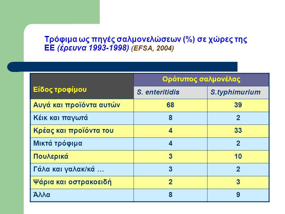 Τρόφιμα ως πηγές σαλμονελώσεων (%) σε χώρες της ΕΕ (έρευνα 1993-1998) (EFSA, 2004) Είδος τροφίμου Ορότυπος σαλμονέλας S.