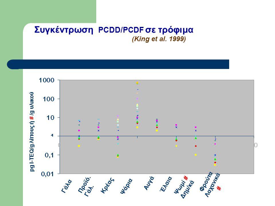Συγκέντρωση PCDD/PCDF σε τρόφιμα (King et al. 1999) Γάλα Προϊό.