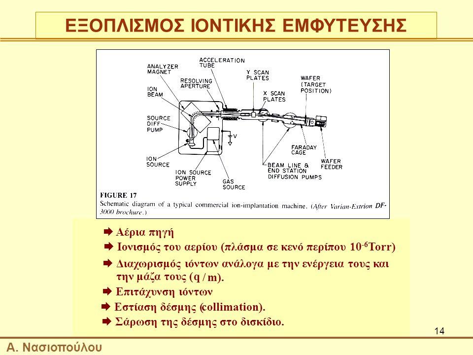 14  Αέρια πηγή  Ιονισμός του αερίου (πλάσμα σε κενό περίπου 10 -6 Torr)  Διαχωρισμός ιόντων ανάλογα με την ενέργεια τους και την μάζα τους (q /m).