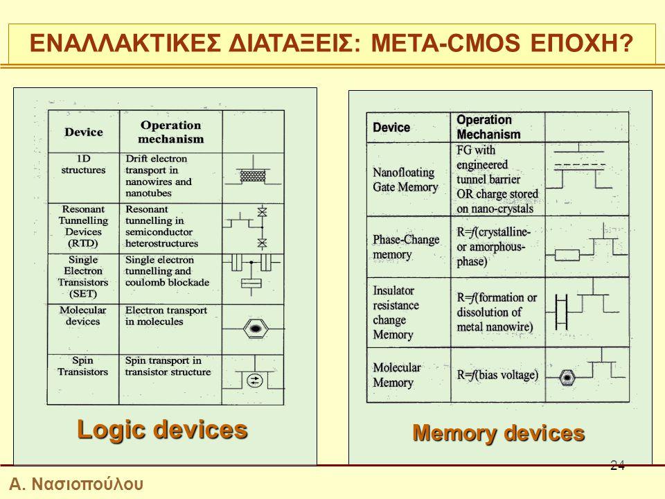 24 Logic devices Memory devices ΕΝΑΛΛΑΚΤΙΚΕΣ ΔΙΑΤΑΞΕΙΣ: ΜΕΤΑ-CMOS ΕΠΟΧΗ? Α. Νασιοπούλου