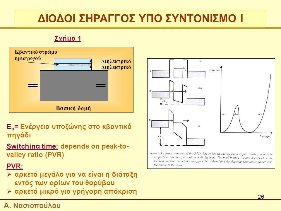 26 Διηλεκτρικό Κβαντικό στρώμα ημιαγωγού Βασική δομή Ε ο = Ενέργεια υποζώνης στο κβαντικό πηγάδι Switching time: depends on peak-to- valley ratio (PVR) PVR:  αρκετά μεγάλο για να είναι η διάταξη εντός των ορίων του θορύβου  αρκετά μικρό για γρήγορη απόκριση Σχήμα 1 ΔΙΟΔΟΙ ΣΗΡΑΓΓΟΣ ΥΠΟ ΣΥΝΤΟΝΙΣΜΟ Ι Α.