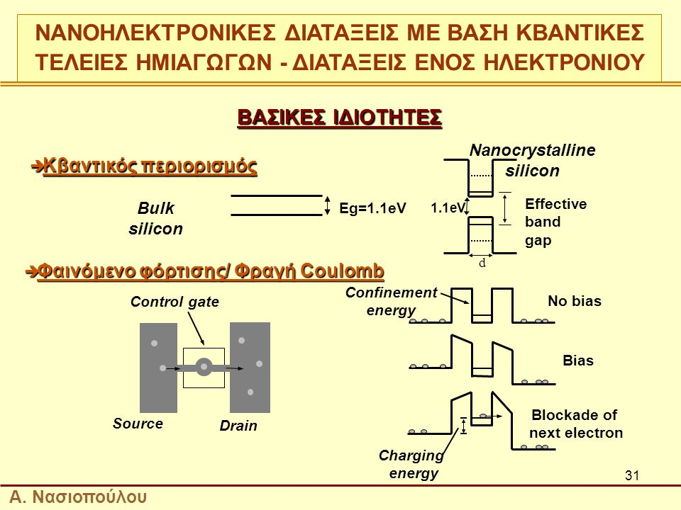 31 ΒΑΣΙΚΕΣ ΙΔΙΟΤΗΤΕΣ Source Control gate Drain  Φαινόμενο φόρτισης/ Φραγή Coulomb No bias Bias Blockade of next electron Charging energy Confinement