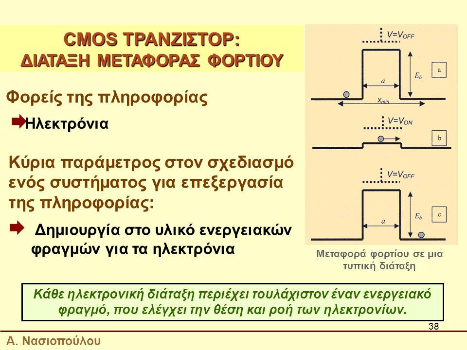38 Φορείς της πληροφορίας  Ηλεκτρόνια Κύρια παράμετρος στον σχεδιασμό ενός συστήματος για επεξεργασία της πληροφορίας:  Δημιουργία στο υλικό ενεργειακών φραγμών για τα ηλεκτρόνια Κάθε ηλεκτρονική διάταξη περιέχει τουλάχιστον έναν ενεργειακό φραγμό, που ελέγχει την θέση και ροή των ηλεκτρονίων.