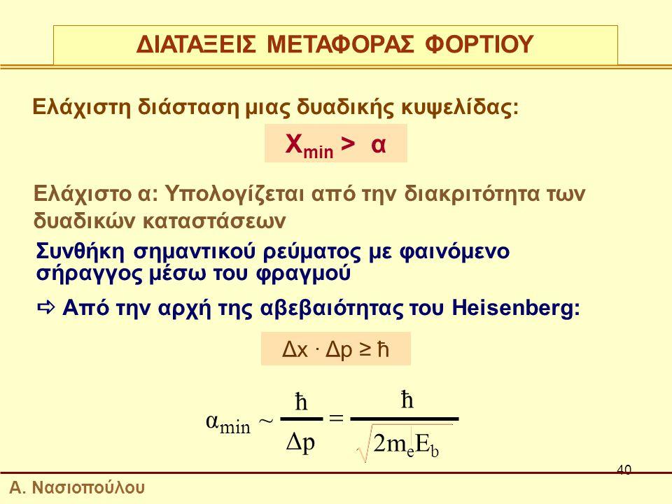 40 Ελάχιστη διάσταση μιας δυαδικής κυψελίδας: Χ min > α Ελάχιστο α: Υπολογίζεται από την διακριτότητα των δυαδικών καταστάσεων Συνθήκη σημαντικού ρεύματος με φαινόμενο σήραγγος μέσω του φραγμού  Από την αρχή της αβεβαιότητας του Heisenberg: Δx · Δp ≥ ħ min α Δp 2m e E b  ħ ~ ħ ΔΙΑΤΑΞΕΙΣ ΜΕΤΑΦΟΡΑΣ ΦΟΡΤΙΟΥ Α.