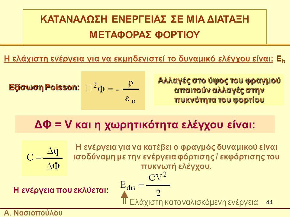 44 Η ελάχιστη ενέργεια για να εκμηδενιστεί το δυναμικό ελέγχου είναι: Ε b Εξίσωση Poisson: Αλλαγές στο ύψος του φραγμού απαιτούν αλλαγές στην πυκνότητα του φορτίου ΔΦ = V και η χωρητικότητα ελέγχου είναι: Η ενέργεια για να κατέβει ο φραγμός δυναμικού είναι ισοδύναμη με την ενέργεια φόρτισης / εκφόρτισης του πυκνωτή ελέγχου.
