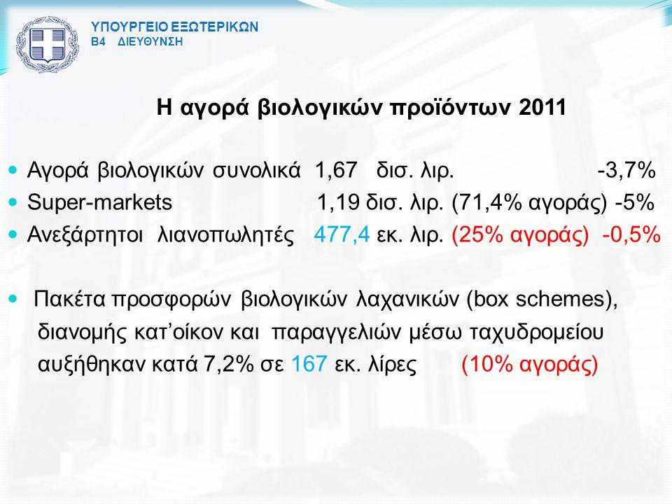 ΥΠΟΥΡΓΕΙΟ ΕΞΩΤΕΡΙΚΩΝ Β4 ΔΙΕΥΘΥΝΣΗ Η αγορά βιολογικών προϊόντων 2011 Αγορά βιολογικών συνολικά 1,67 δισ.
