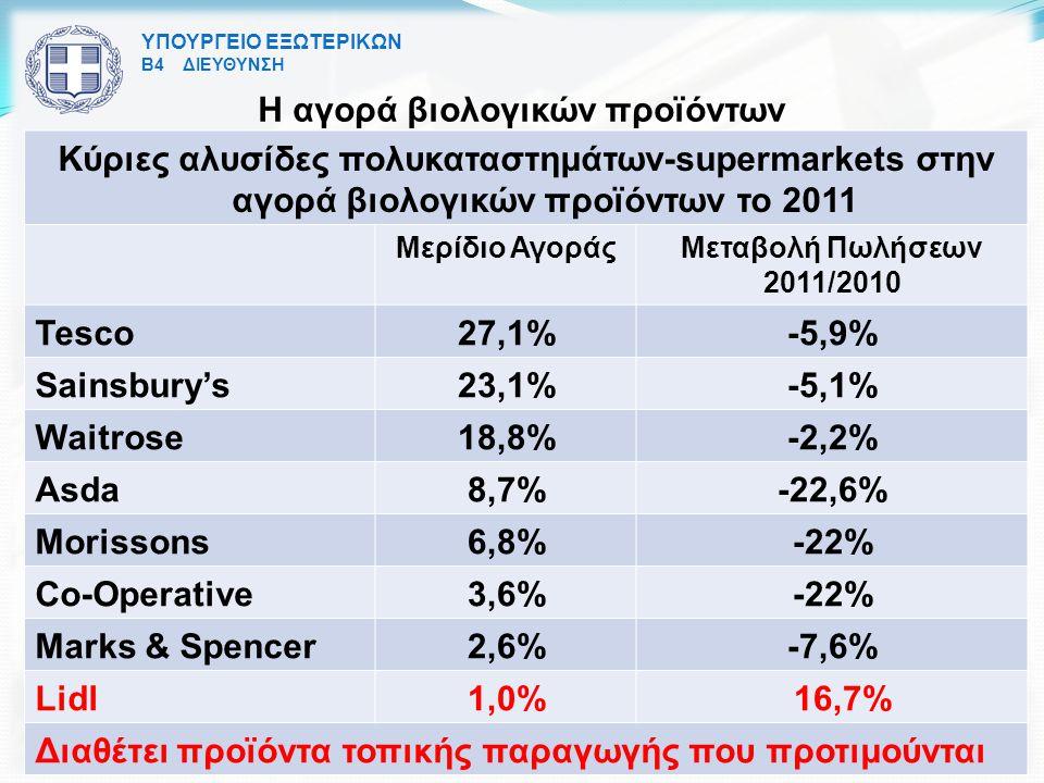 ΥΠΟΥΡΓΕΙΟ ΕΞΩΤΕΡΙΚΩΝ Β4 ΔΙΕΥΘΥΝΣΗ Η αγορά βιολογικών προϊόντων Κύριες αλυσίδες πολυκαταστημάτων-supermarkets στην αγορά βιολογικών προϊόντων το 2011 Μερίδιο ΑγοράςΜεταβολή Πωλήσεων 2011/2010 Tesco27,1%-5,9% Sainsbury's23,1%-5,1% Waitrose18,8%-2,2% Asda8,7%-22,6% Morissons6,8%-22% Co-Operative3,6%-22% Marks & Spencer2,6%-7,6% Lidl1,0% 16,7% Διαθέτει προϊόντα τοπικής παραγωγής που προτιμούνται