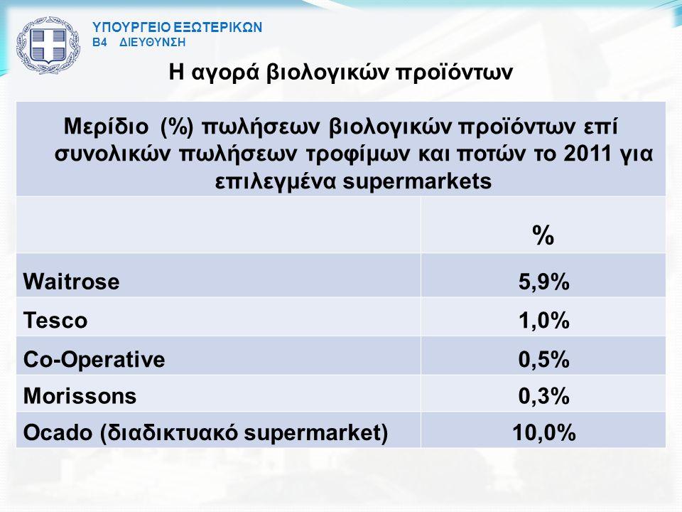 ΥΠΟΥΡΓΕΙΟ ΕΞΩΤΕΡΙΚΩΝ Β4 ΔΙΕΥΘΥΝΣΗ Η αγορά βιολογικών προϊόντων Μερίδιο (%) πωλήσεων βιολογικών προϊόντων επί συνολικών πωλήσεων τροφίμων και ποτών το 2011 για επιλεγμένα supermarkets % Waitrose5,9% Tesco1,0% Co-Operative0,5% Morissons0,3% Ocado (διαδικτυακό supermarket)10,0%