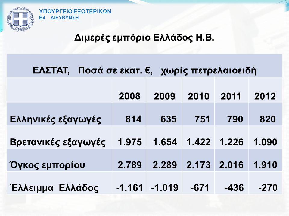 ΥΠΟΥΡΓΕΙΟ ΕΞΩΤΕΡΙΚΩΝ Β4 ΔΙΕΥΘΥΝΣΗ Διμερές εμπόριο Ελλάδος Η.Β.