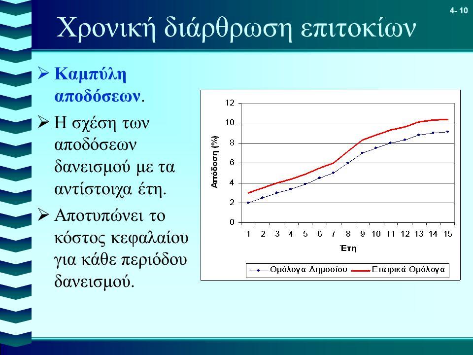 4- 10 Χρονική διάρθρωση επιτοκίων  Καμπύλη αποδόσεων.  Η σχέση των αποδόσεων δανεισμού με τα αντίστοιχα έτη.  Αποτυπώνει το κόστος κεφαλαίου για κά