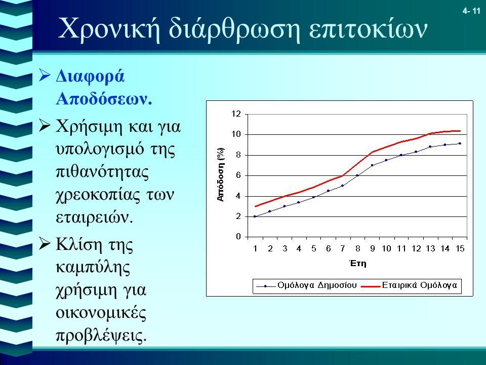 4- 11 Χρονική διάρθρωση επιτοκίων  Διαφορά Αποδόσεων.  Χρήσιμη και για υπολογισμό της πιθανότητας χρεοκοπίας των εταιρειών.  Κλίση της καμπύλης χρή