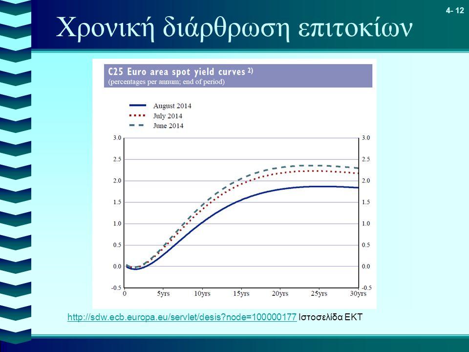 4- 12 Χρονική διάρθρωση επιτοκίων http://sdw.ecb.europa.eu/servlet/desis?node=100000177http://sdw.ecb.europa.eu/servlet/desis?node=100000177 Ιστοσελίδ