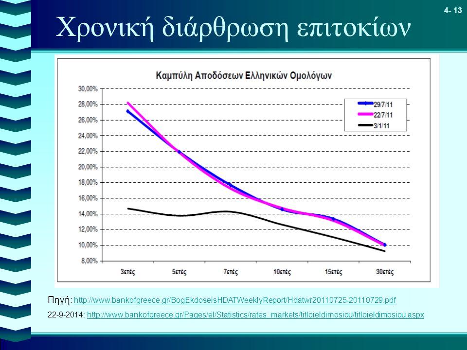 4- 13 Χρονική διάρθρωση επιτοκίων Πηγή: http://www.bankofgreece.gr/BogEkdoseisHDATWeeklyReport/Hdatwr20110725-20110729.pdf http://www.bankofgreece.gr/