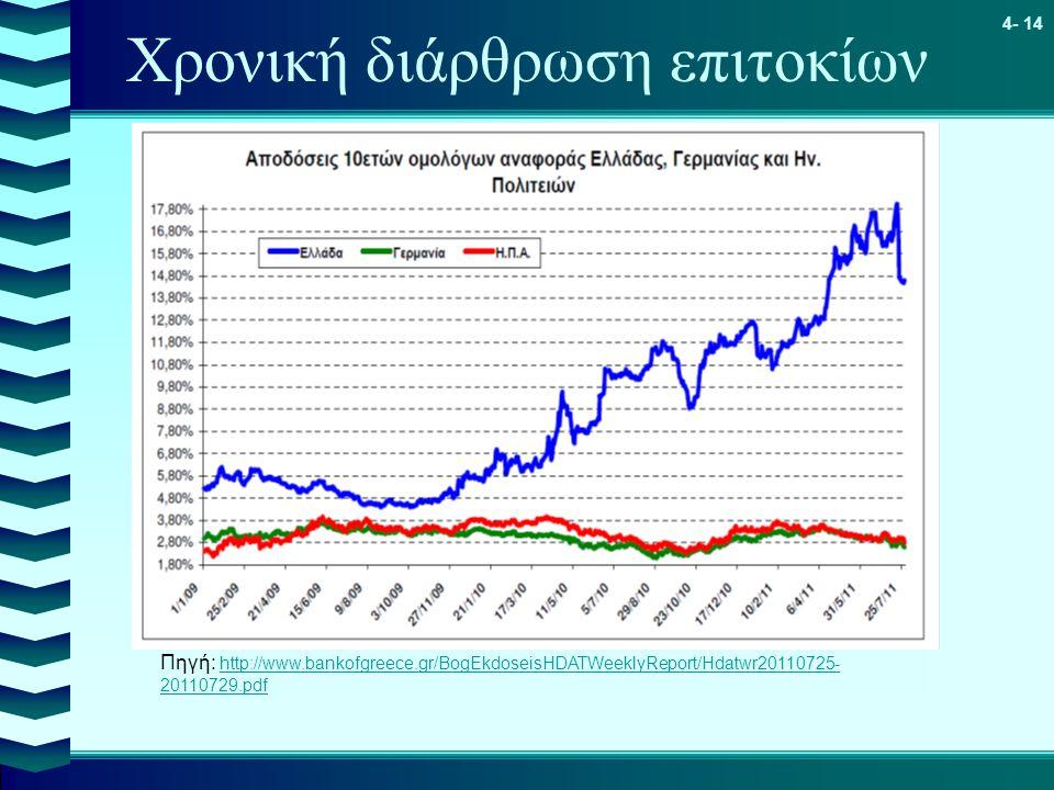 4- 14 Χρονική διάρθρωση επιτοκίων Πηγή: http://www.bankofgreece.gr/BogEkdoseisHDATWeeklyReport/Hdatwr20110725- 20110729.pdf http://www.bankofgreece.gr