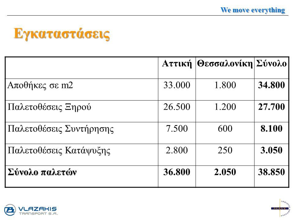 Εγκαταστάσεις ΑττικήΘεσσαλονίκηΣύνολο Αποθήκες σε m233.0001.80034.800 Παλετοθέσεις Ξηρού26.5001.20027.700 Παλετοθέσεις Συντήρησης7.5006008.100 Παλετοθ