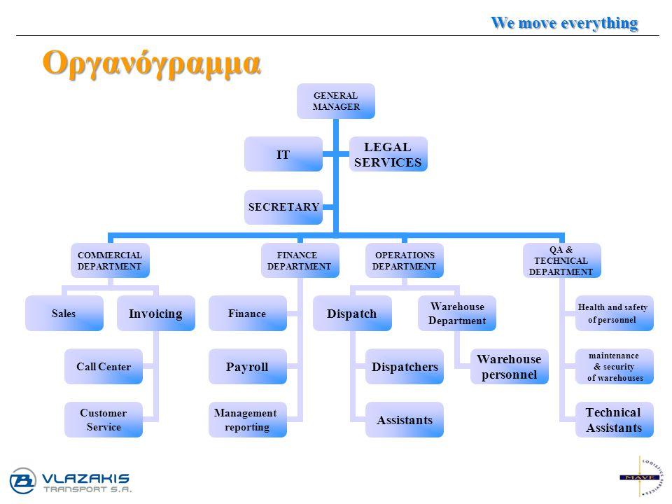 Οργανόγραμμα GENERAL MANAGER COMMERCIAL DEPARTMENT SalesInvoicing Call Center Customer Service FINANCE DEPARTMENT Finance Payroll Management reporting