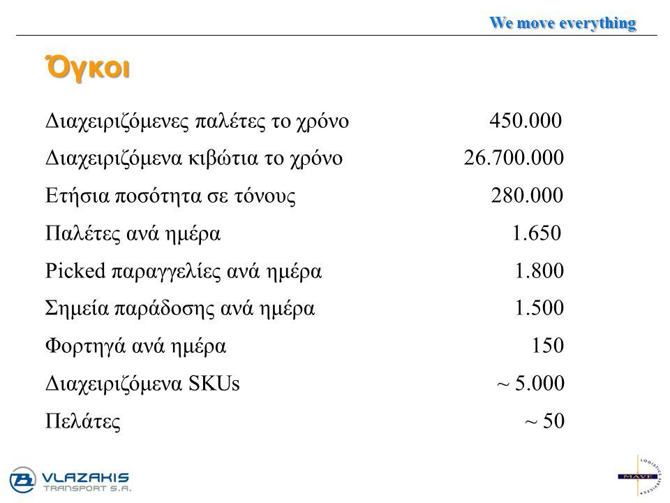 Όγκοι Διαχειριζόμενες παλέτες το χρόνο 450.000 Διαχειριζόμενα κιβώτια το χρόνο 26.700.000 Ετήσια ποσότητα σε τόνους 280.000 Παλέτες ανά ημέρα 1.650 Pi