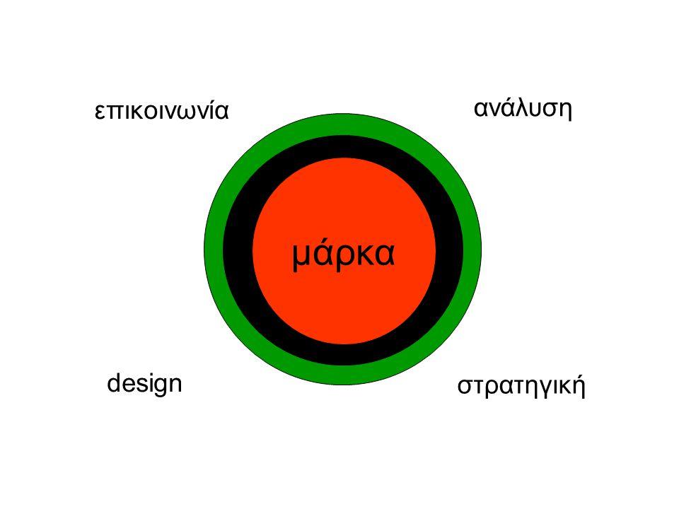 μάρκα στρατηγική ανάλυση design επικοινωνία