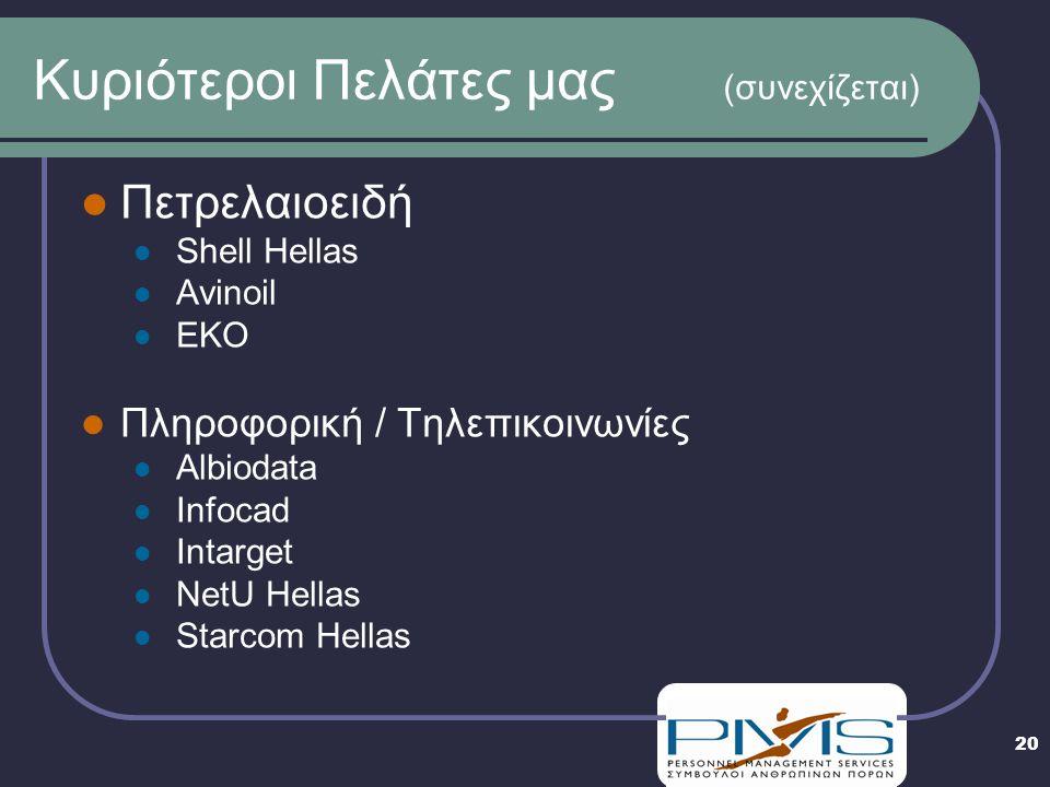 20 Κυριότεροι Πελάτες μας (συνεχίζεται) Πετρελαιοειδή Shell Hellas Avinoil EKO Πληροφορική / Τηλεπικοινωνίες Albiodata Infocad Intarget NetU Hellas Starcom Hellas