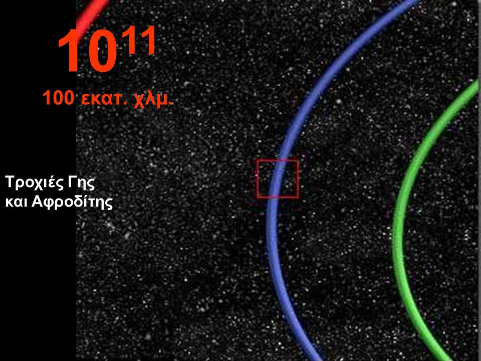 Τμήμα της τροχιάς της Γης γύρω από τον Ήλιο σε μπλε 10 10 εκατ. χλμ.